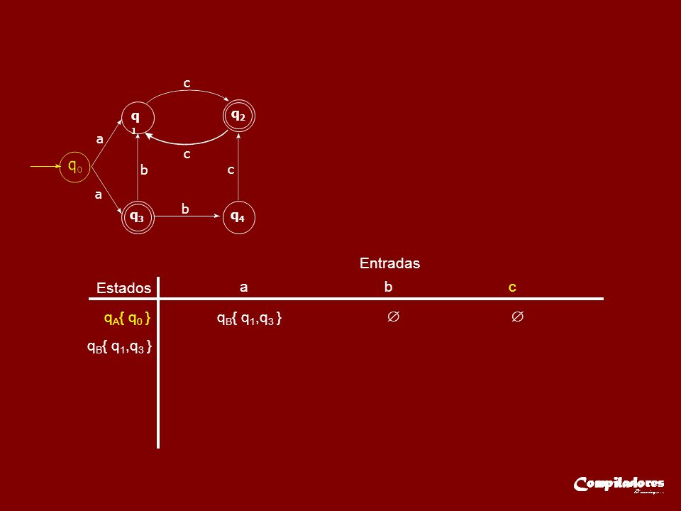 Estados Entradas a b c q A { q 0 }q B { q 1,q 3 } q B { q 1,q 3 } a q1q1 q2q2 q3q3 q4q4 a c c c b b