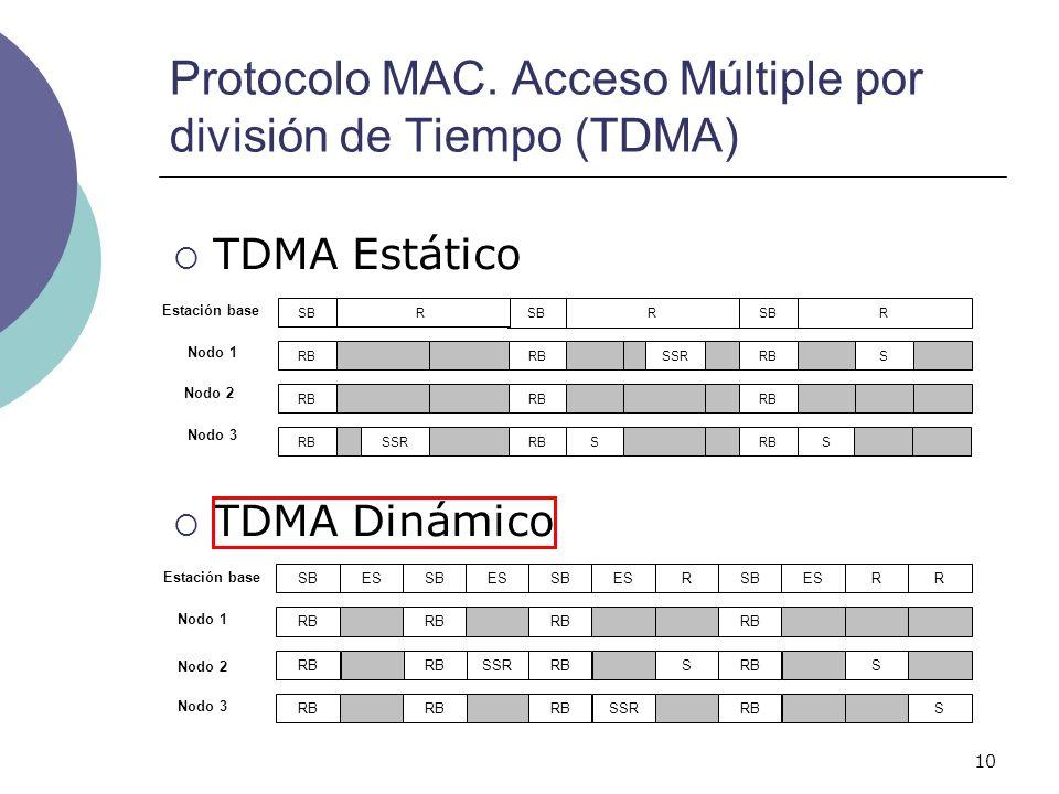 10 Protocolo MAC. Acceso Múltiple por división de Tiempo (TDMA) RRRR R RRSB S SSRRB S SSRS RSB Nodo 3 Nodo 2 Nodo 1 Estación base SSR RB SB RB S ESSBE