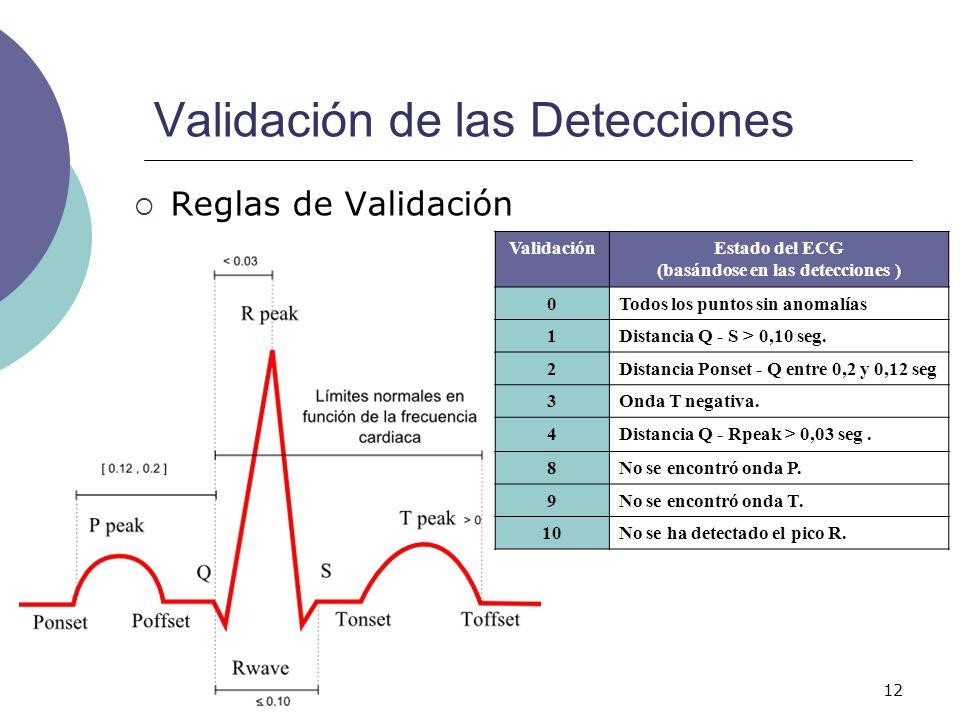 12 Validación de las Detecciones Reglas de Validación ValidaciónEstado del ECG (basándose en las detecciones ) 0Todos los puntos sin anomalías 1Distan
