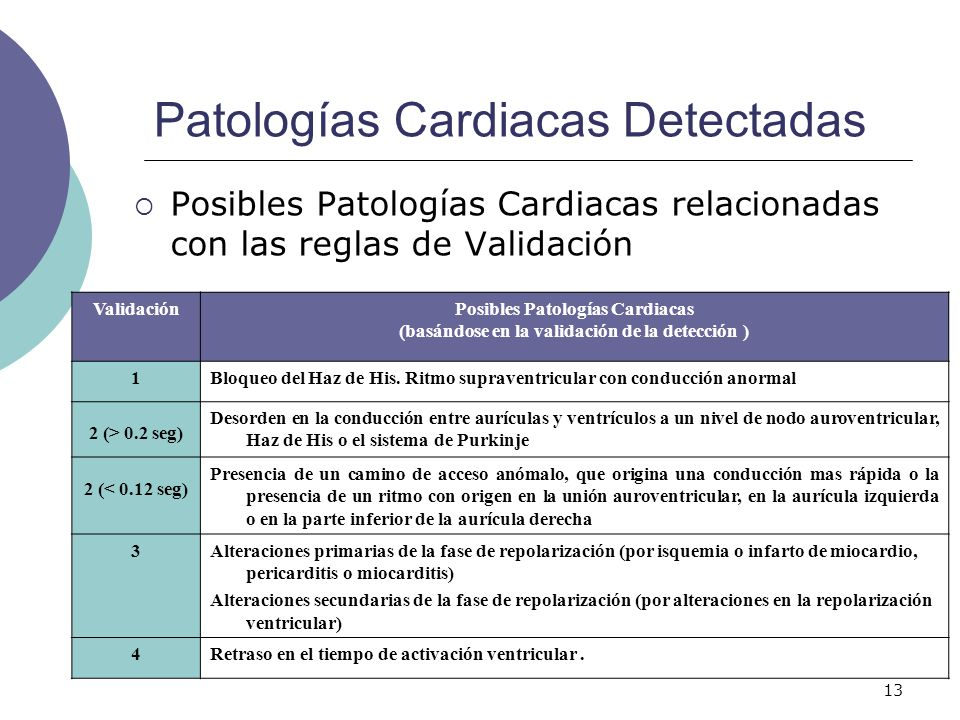 13 Patologías Cardiacas Detectadas ValidaciónPosibles Patologías Cardiacas (basándose en la validación de la detección ) 1Bloqueo del Haz de His. Ritm