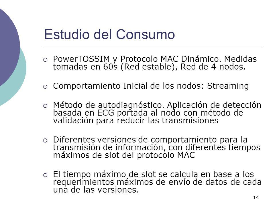 14 Estudio del Consumo PowerTOSSIM y Protocolo MAC Dinámico. Medidas tomadas en 60s (Red estable), Red de 4 nodos. Comportamiento Inicial de los nodos