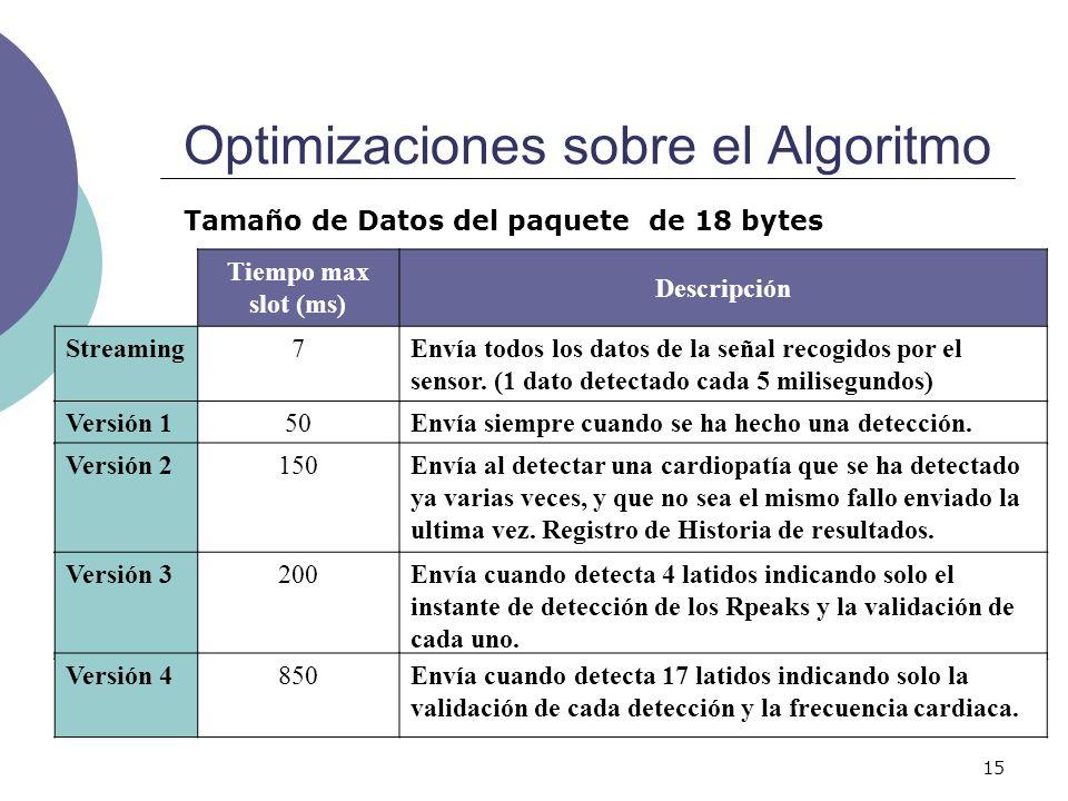 15 Optimizaciones sobre el Algoritmo Versión 150Envía siempre cuando se ha hecho una detección. Versión 2150Envía al detectar una cardiopatía que se h