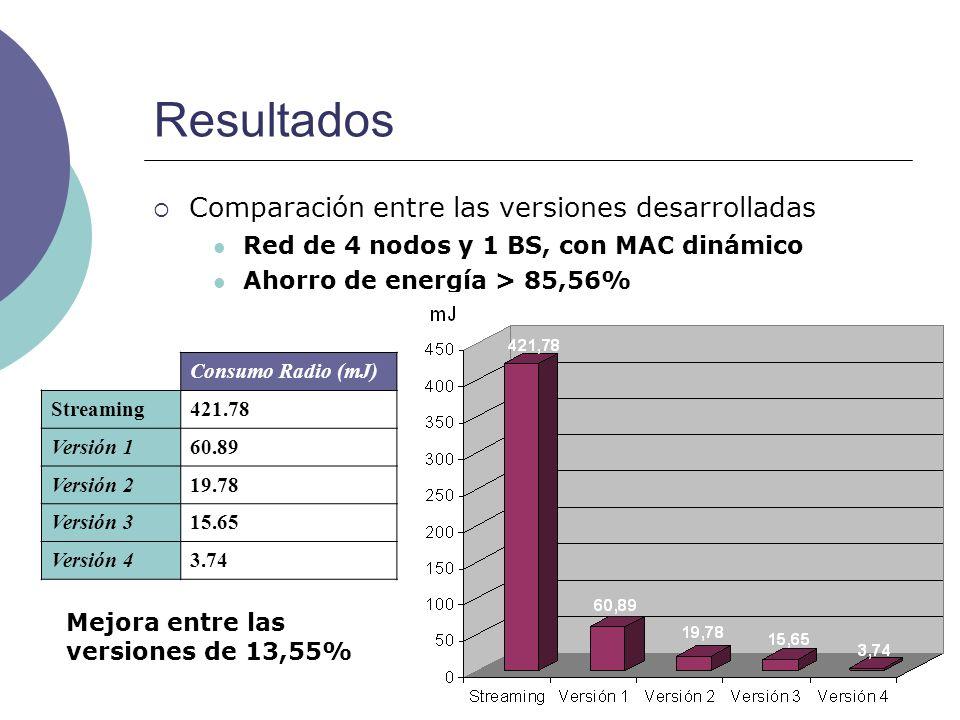 16 Resultados Comparación entre las versiones desarrolladas Consumo Radio (mJ) Streaming421.78 Versión 160.89 Versión 219.78 Versión 315.65 Versión 43