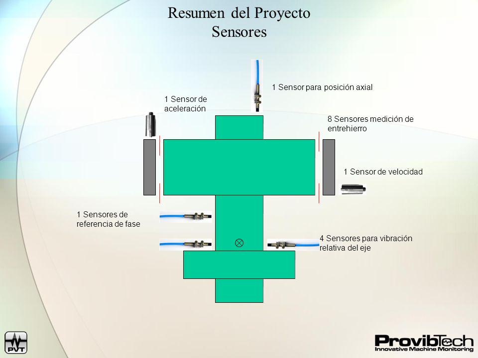 Resumen del Proyecto Sensores 4 Sensores para vibración relativa del eje 1 Sensores de referencia de fase 8 Sensores medición de entrehierro 1 Sensor