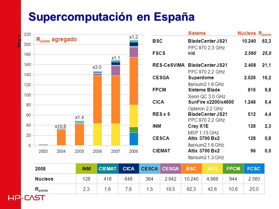 Supercomputación en España R punta agregado SistemaNúcleosR punta BSCBladeCenter JS21 PPC 970 2,3 GHz 10.24062,3 FSCSn/d2.56025,0 RES-CeSVIMABladeCenter JS21 PPC 970 2,2 GHz 2.40821,1 CESGASuperdome Itanium2 1,6 GHz 2.52816,2 FPCMSistema Blade Xeon QC 3,0 GHz 8169,8 CICASunFire x2200/x4600 Opteron 2,2 GHz 1.2485,4 RES x 5BladeCenter JS21 PPC 970 2,2 GHz 5124,4 INMCray X1E MSP 1,13 GHz 1282,3 CESCAAltix 3700 Bx2 Itanium2 1,6 GHz 1280,8 CIEMATAltix 3700 Bx2 Itanium2 1,3 GHz 960,5 x10,6 x1,4 x3,0 x1,1 2008INMCIEMATCICACESCACESGABSCRESFPCMFCSC Núcleos1284168483642.94210.2404.9689442.560 R punta 2,31,67,81,519,562,342,610,625,0 x1,2
