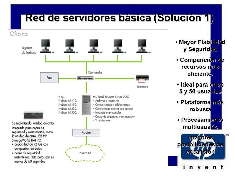 Red de servidores básica (Solución 1) Mayor Fiabilidad y Seguridad Comparición de recursos más eficiente.