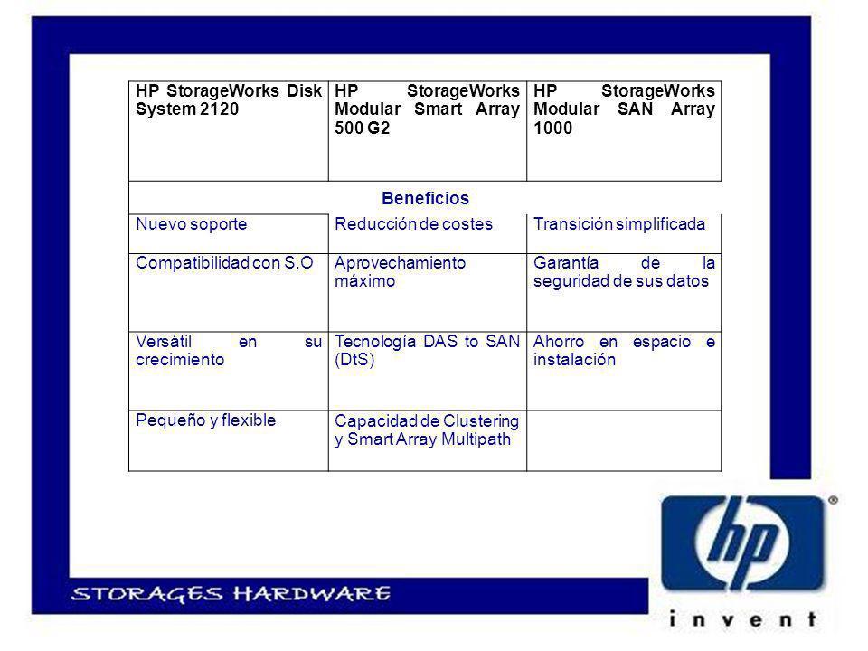 HP StorageWorks Disk System 2120 HP StorageWorks Modular Smart Array 500 G2 HP StorageWorks Modular SAN Array 1000 Beneficios Nuevo soporteReducción de costesTransición simplificada Compatibilidad con S.OAprovechamiento máximo Garantía de la seguridad de sus datos Versátil en su crecimiento Tecnología DAS to SAN (DtS) Ahorro en espacio e instalación Pequeño y flexible Capacidad de Clustering y Smart Array Multipath