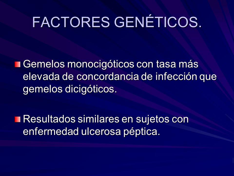 FACTORES GENÉTICOS. Gemelos monocigóticos con tasa más elevada de concordancia de infección que gemelos dicigóticos. Resultados similares en sujetos c