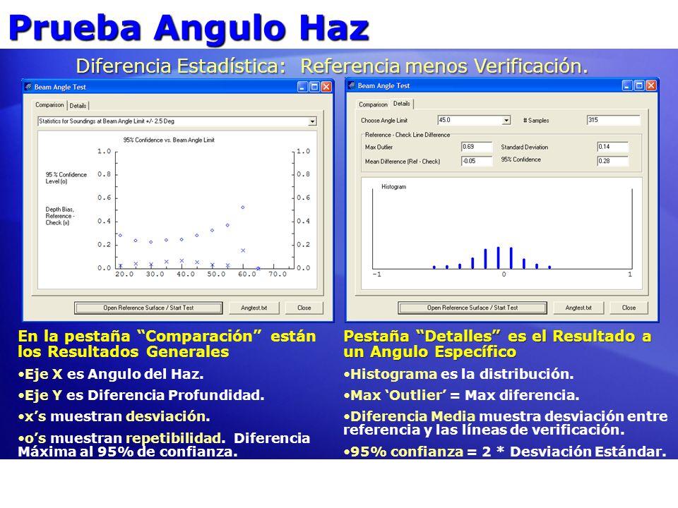Prueba Angulo Haz Diferencia Estadística: Referencia menos Verificación. En la pestaña Comparación están los Resultados Generales Eje X es Angulo del