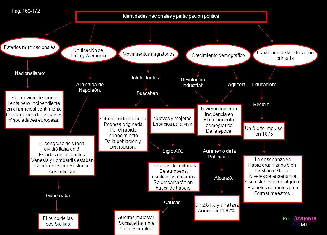 Identidades nacionales y participacion politica Pag. 169-172 Estados multinacionales Nacionalismo: Se convirtio de forma Lenta pero indipendiente en e