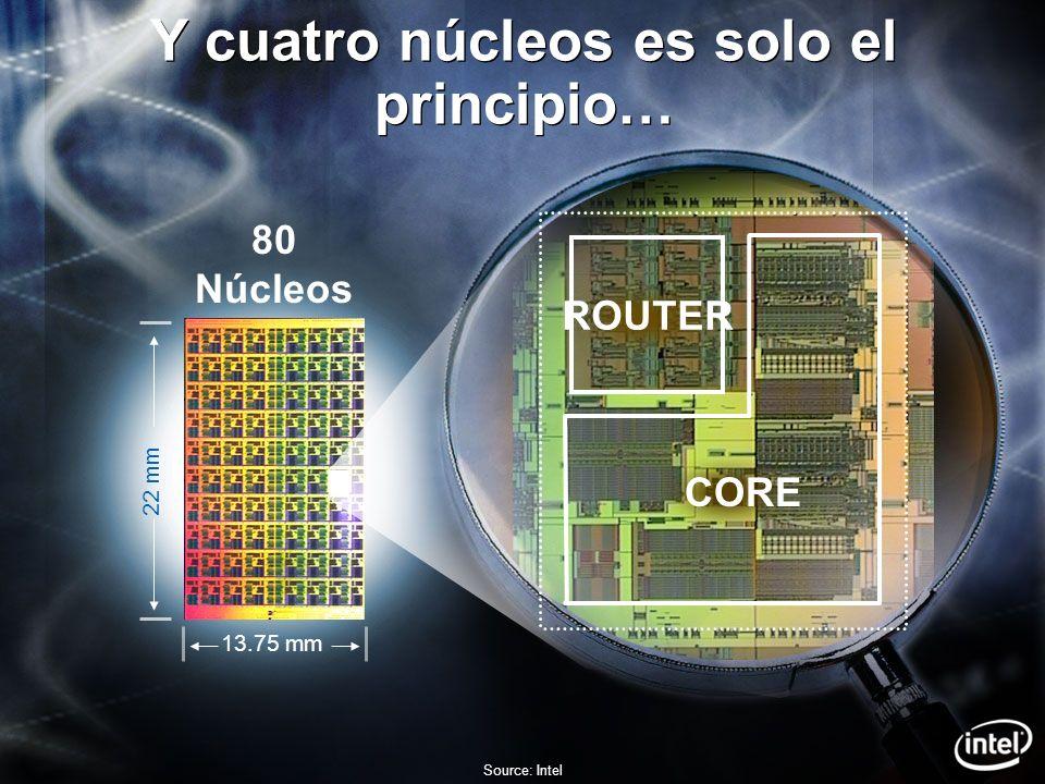 Y cuatro núcleos es solo el principio… Source: Intel 22 mm 13.75 mm 80 Núcleos CORE ROUTER