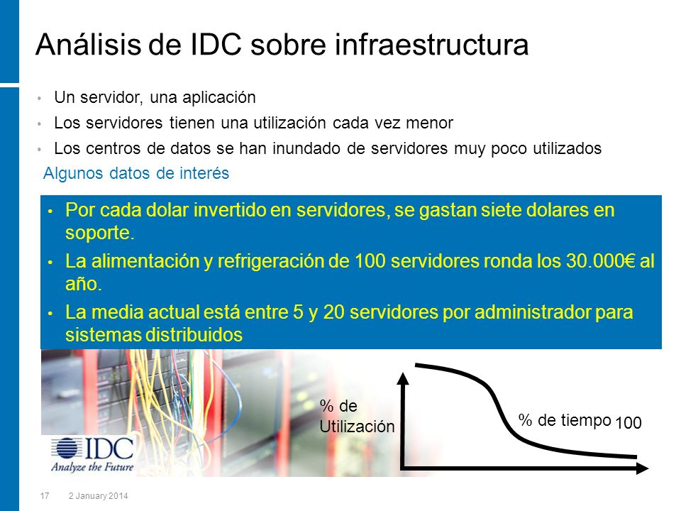 172 January 2014 Análisis de IDC sobre infraestructura % de Utilización 100 % de tiempo 100 Un servidor, una aplicación Los servidores tienen una utilización cada vez menor Los centros de datos se han inundado de servidores muy poco utilizados Por cada dolar invertido en servidores, se gastan siete dolares en soporte.
