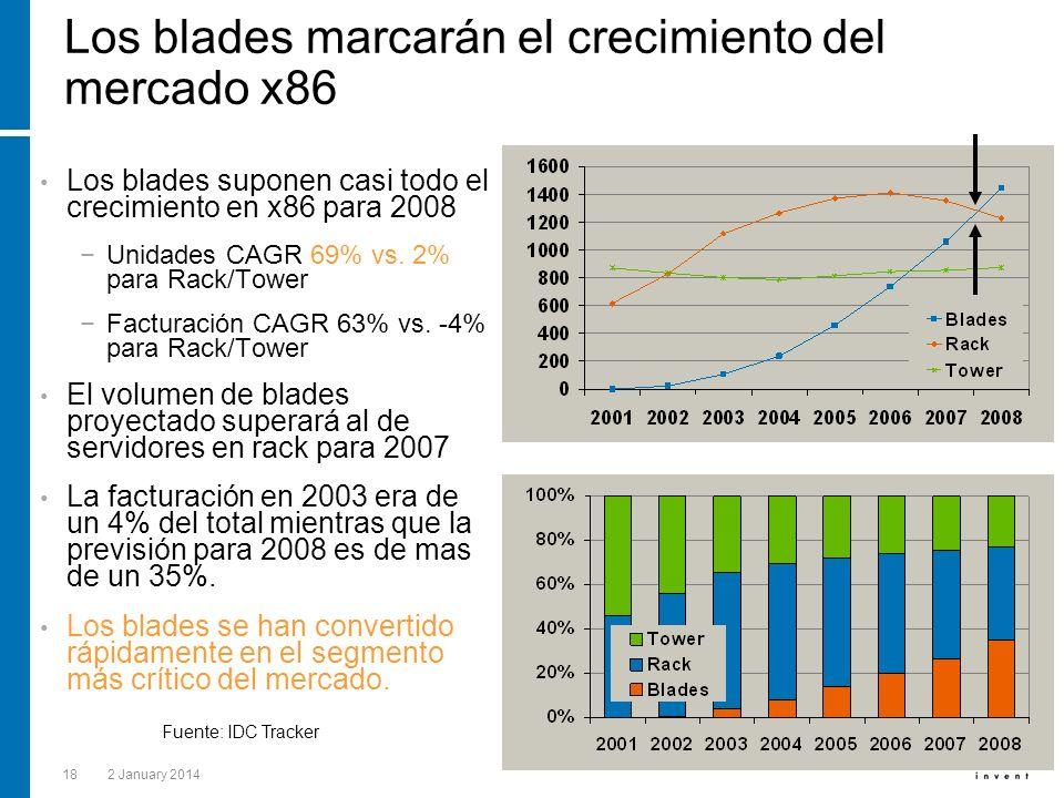 182 January 2014 Los blades marcarán el crecimiento del mercado x86 Los blades suponen casi todo el crecimiento en x86 para 2008 Unidades CAGR 69% vs.