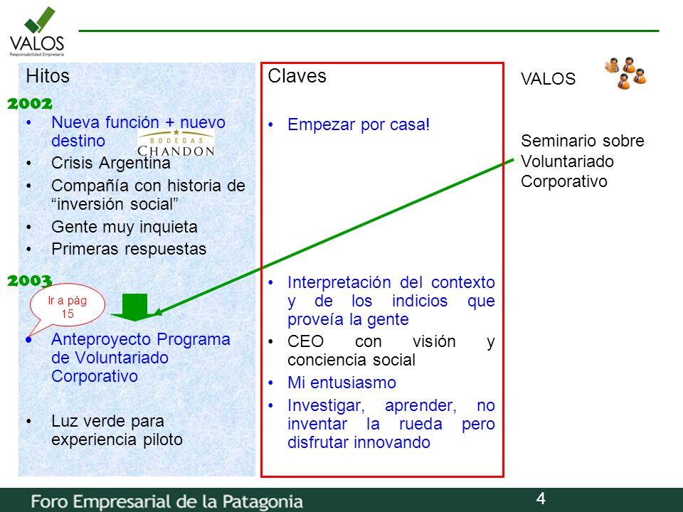 4 Hitos Nueva función + nuevo destino Crisis Argentina Compañía con historia de inversión social Gente muy inquieta Primeras respuestas Anteproyecto P