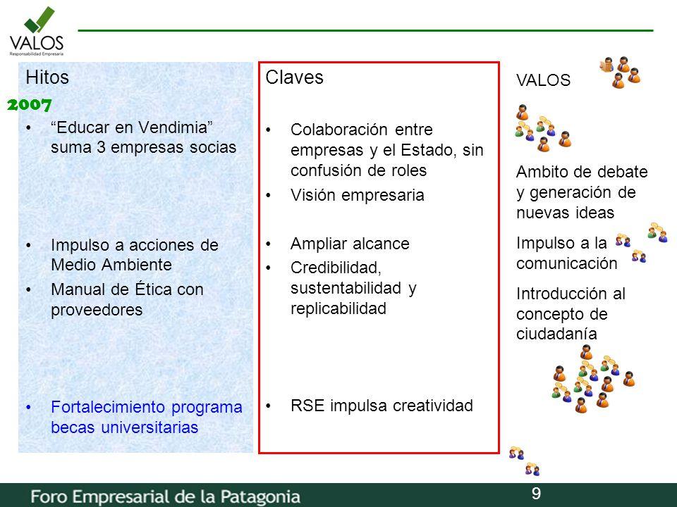 9 Hitos Educar en Vendimia suma 3 empresas socias Impulso a acciones de Medio Ambiente Manual de Ética con proveedores Fortalecimiento programa becas