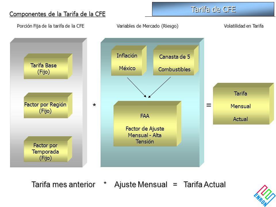 Factor por Región (Fijo) Factor por Temporada (Fijo) Tarifa Base (Fijo) Porción Fija de la tarifa de la CFE Variables de Mercado (Riesgo) InflaciónMéxico Canasta de 5 Combustibles FAA Factor de Ajuste Mensual - Alta Tensión TarifaMensualActual Volatilidad en Tarifa = * Tarifa mes anterior * Ajuste Mensual = Tarifa Actual Tarifa de CFE Componentes de la Tarifa de la CFE
