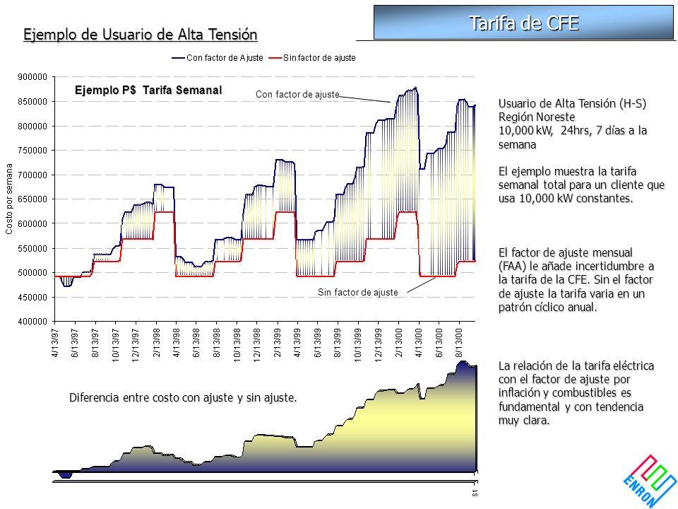 Usuario de Alta Tensión (H-S) Región Noreste 10,000 kW, 24hrs, 7 días a la semana El ejemplo muestra la tarifa semanal total para un cliente que usa 1