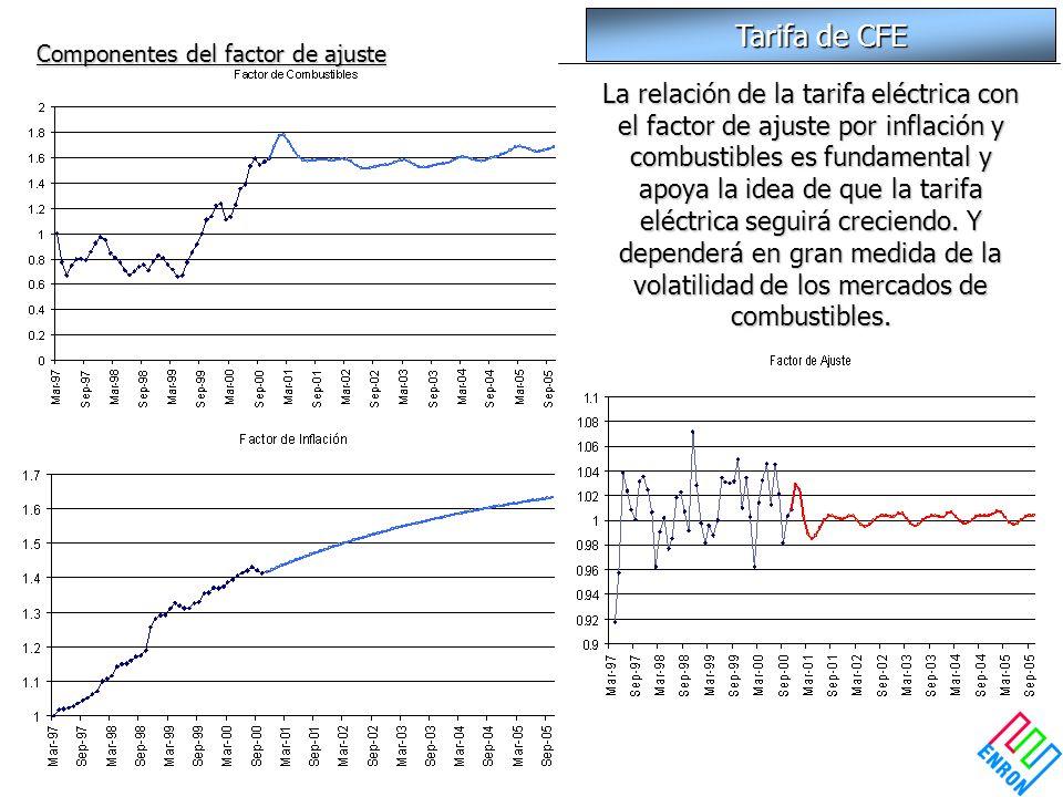 Tarifa de CFE Componentes del factor de ajuste La relación de la tarifa eléctrica con el factor de ajuste por inflación y combustibles es fundamental
