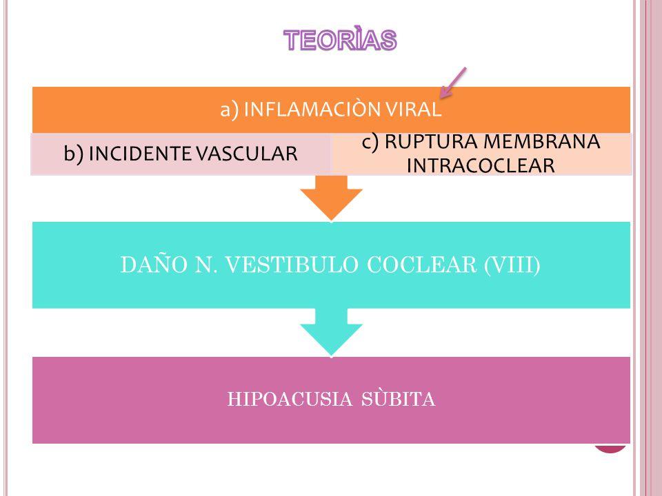 HIPOACUSIA SÙBITA DAÑO N. VESTIBULO COCLEAR (VIII) a) INFLAMACIÒN VIRAL b) INCIDENTE VASCULAR c) RUPTURA MEMBRANA INTRACOCLEAR