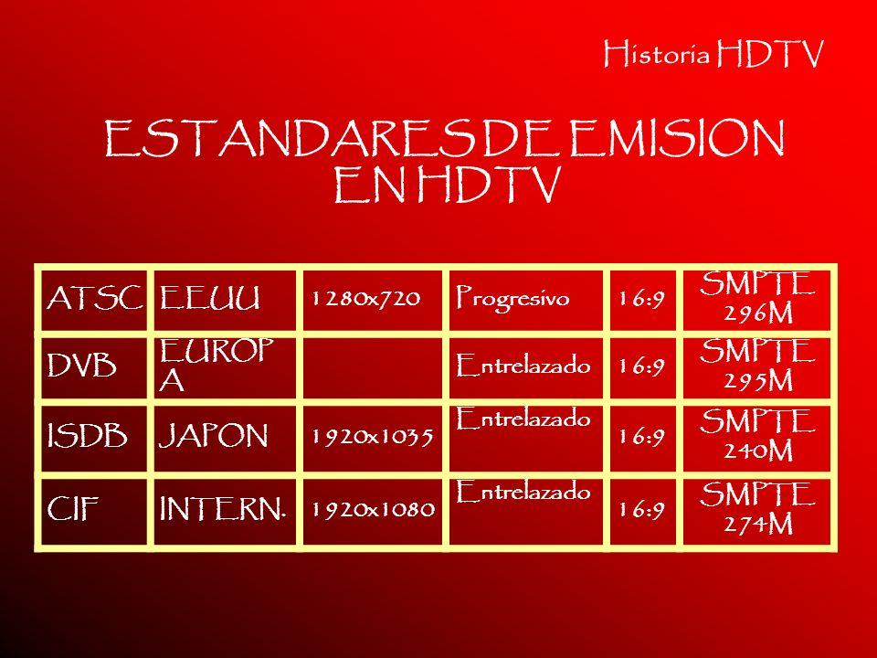 Historia HDTV ATSCEEUU1280x720Progresivo16:9 SMPTE 296M DVB EUROP A Entrelazado16:9 SMPTE 295M ISDBJAPON1920x1035 Entrelazado 16:9 SMPTE 240M CIFINTER