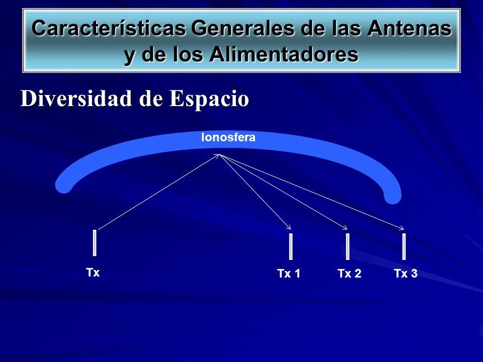 Diversidad de Espacio Características Generales de las Antenas y de los Alimentadores Tx Tx 1Tx 2Tx 3 Ionosfera