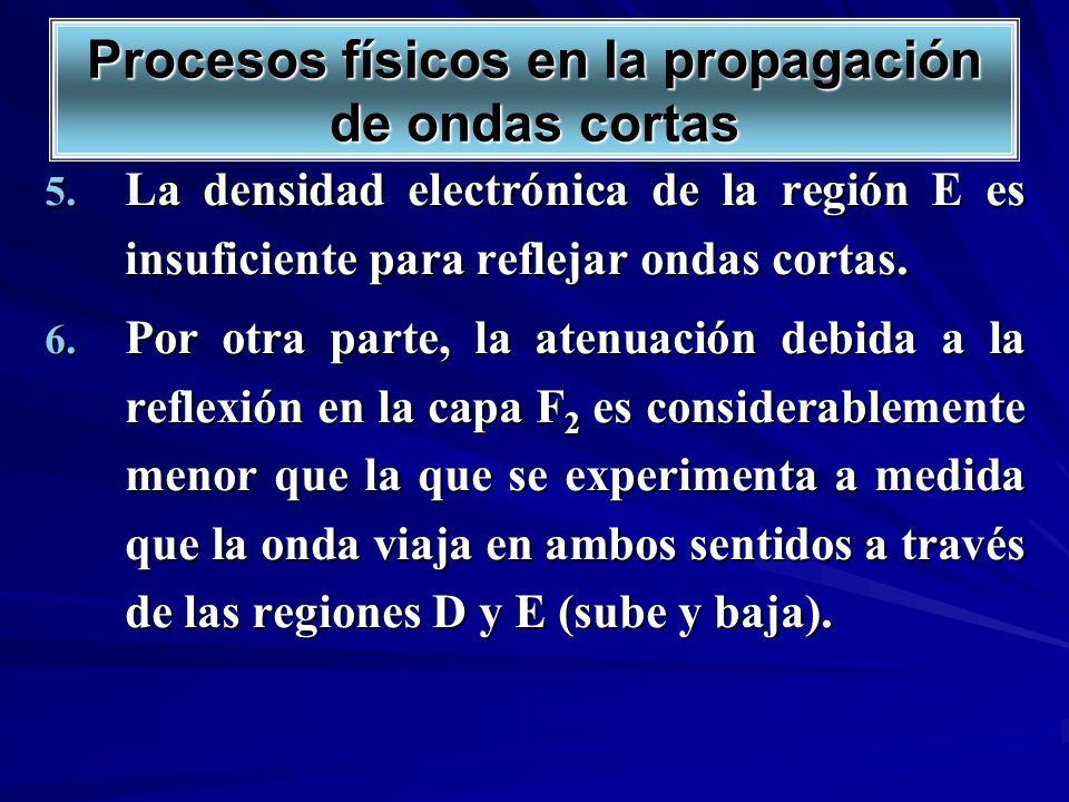 5. La densidad electrónica de la región E es insuficiente para reflejar ondas cortas. 6. Por otra parte, la atenuación debida a la reflexión en la cap
