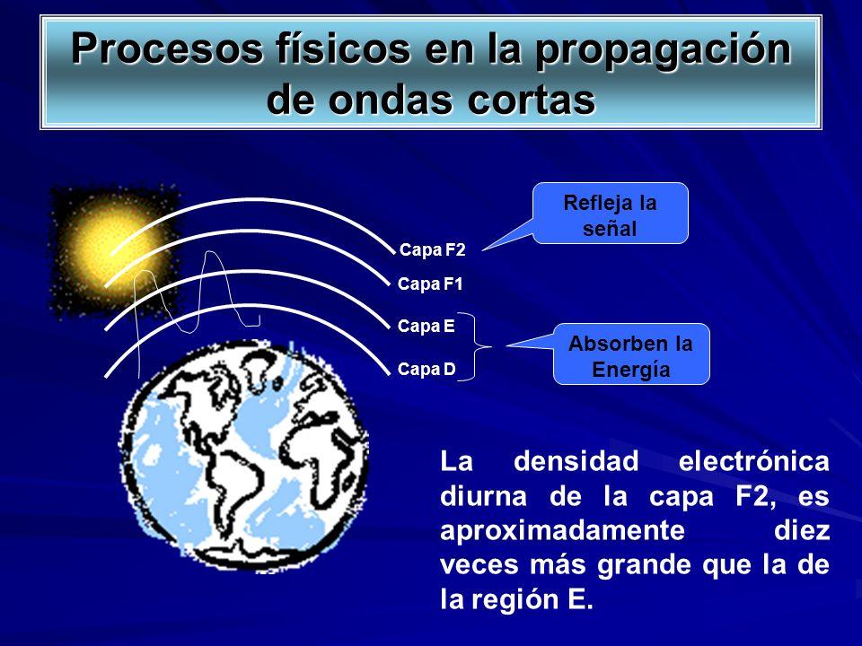 Capa F1 Capa E Capa D Absorben la Energía Refleja la señal La densidad electrónica diurna de la capa F2, es aproximadamente diez veces más grande que
