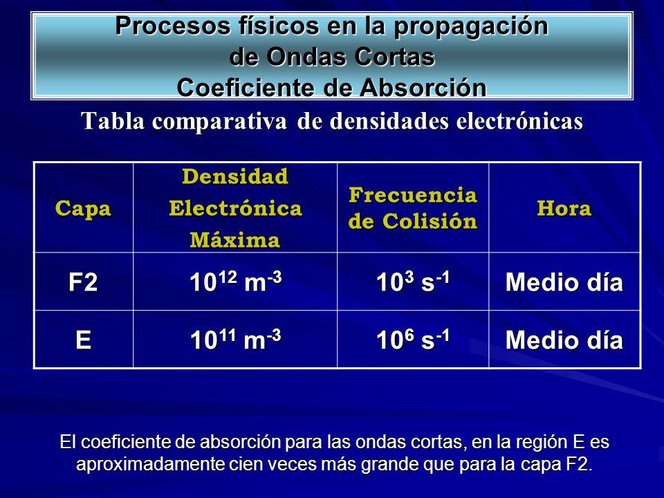 Tabla comparativa de densidades electrónicas CapaDensidadElectrónicaMáxima Frecuencia de Colisión Hora F2 10 12 m -3 10 3 s -1 Medio día E 10 11 m -3