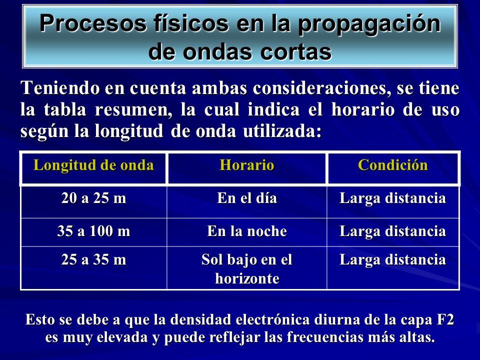 Teniendo en cuenta ambas consideraciones, se tiene la tabla resumen, la cual indica el horario de uso según la longitud de onda utilizada: Longitud de
