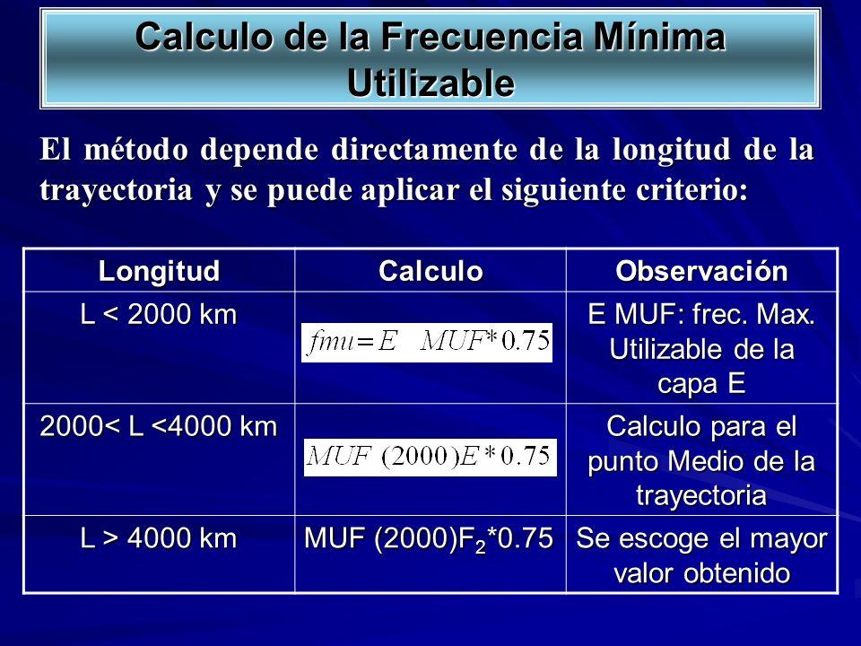 El método depende directamente de la longitud de la trayectoria y se puede aplicar el siguiente criterio: LongitudCalculoObservación L < 2000 km E MUF