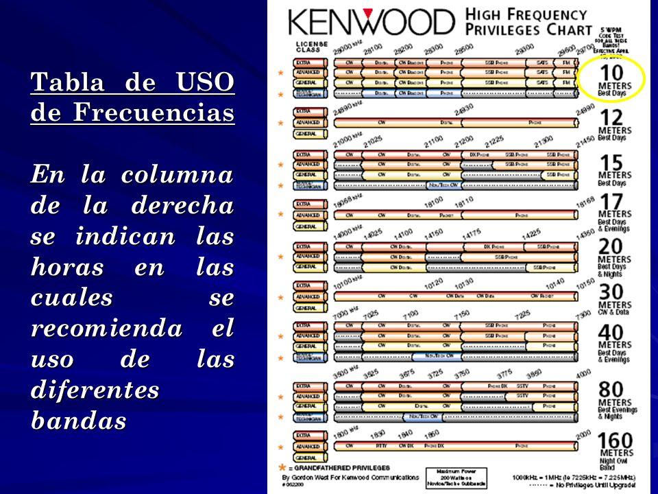 Tabla de USO de Frecuencias En la columna de la derecha se indican las horas en las cuales se recomienda el uso de las diferentes bandas