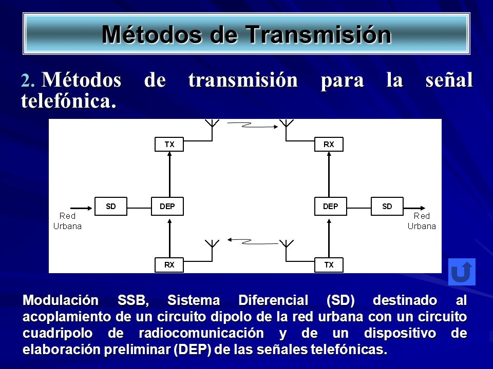 Métodos de transmisión para la señal telefónica. Métodos de transmisión para la señal telefónica. Modulación SSB, Sistema Diferencial (SD) destinado a