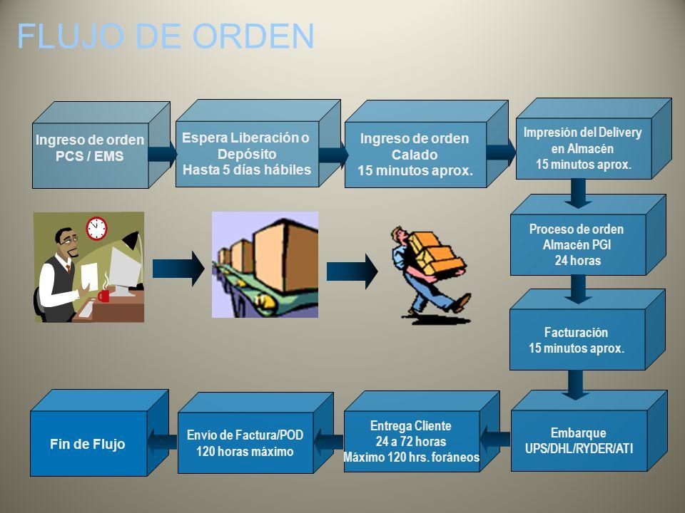 FLUJO DE ORDEN Fin de Flujo Ingreso de orden PCS / EMS Espera Liberación o Depósito Hasta 5 días hábiles Ingreso de orden Calado 15 minutos aprox. Imp