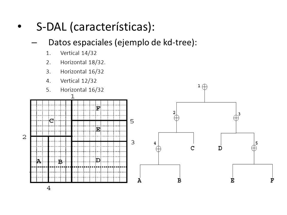 S-DAL (características): – Datos espaciales (ejemplo de kd-tree): 1.Vertical 14/32 2.Horizontal 18/32. 3.Horizontal 16/32 4.Vertical 12/32 5.Horizonta