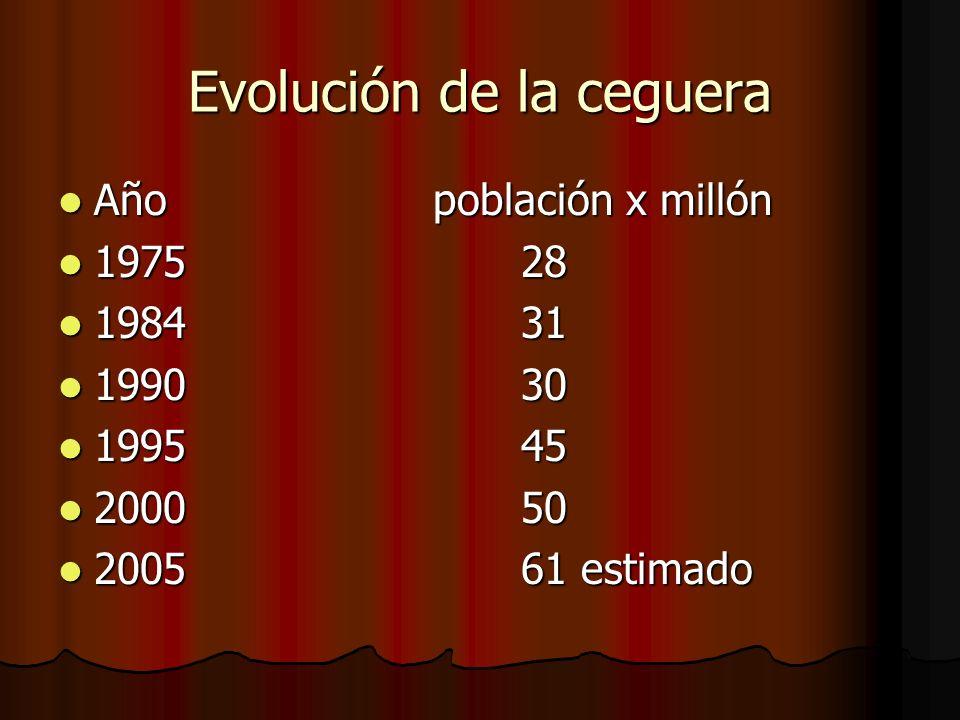 Evolución de la ceguera Año población x millón Año población x millón 1975 28 1975 28 1984 31 1984 31 1990 30 1990 30 1995 45 1995 45 2000 50 2000 50