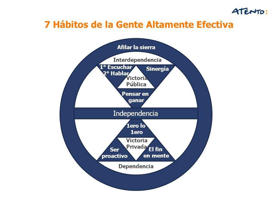 7 Hábitos de la Gente Altamente Efectiva Afilar la sierra Victoria Pública Sinergía Pensar en ganar Ser proactivo 1ero lo 1ero El fin en mente Victori