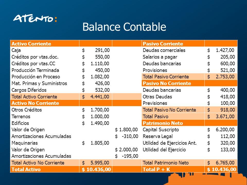 Balance Contable Activo Corriente Pasivo Corriente Caja $ 291,00 Deudas comerciales $ 1.427,00 Créditos por vtas.doc. $ 550,00 Salarios a pagar $ 205,