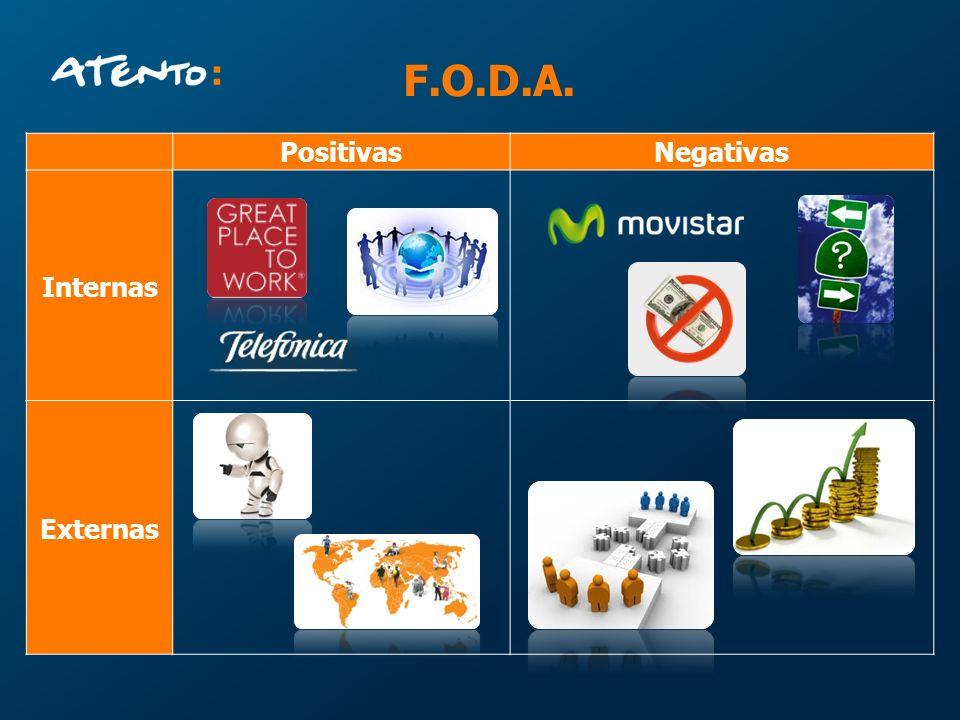 F.O.D.A. PositivasNegativas Internas Externas