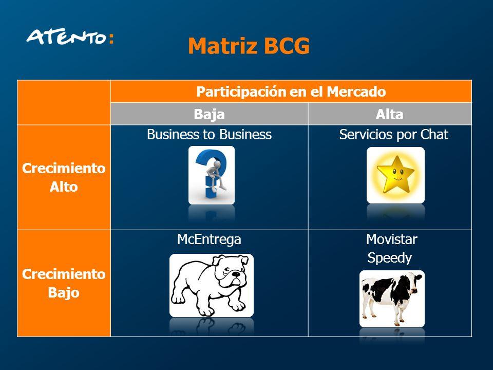 Matriz BCG Participación en el Mercado BajaAlta Crecimiento Alto Business to Business Servicios por Chat Crecimiento Bajo McEntrega Movistar Speedy