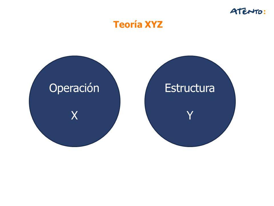 Teoría XYZ Operación X Estructura Y