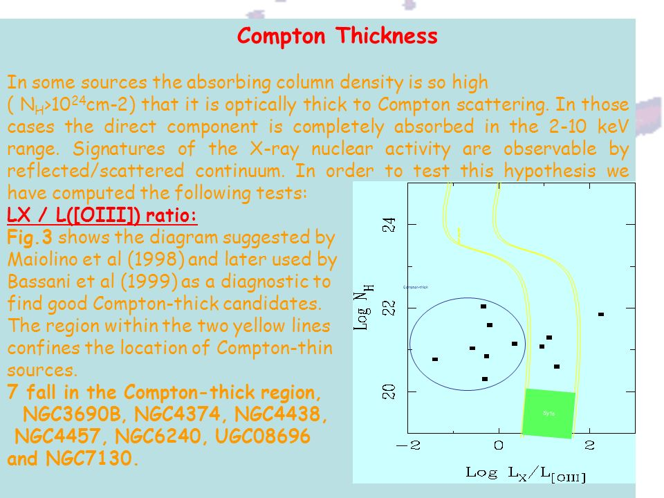 Compton Thickness In some sources the absorbing column density is so high ( N H >10 24 cm-2) that it is optically thick to Compton scattering. In thos