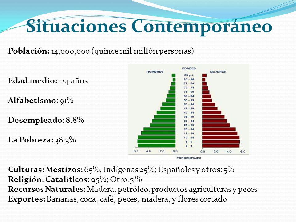 Situaciones Contemporáneo Población: 14,000,000 (quince mil millón personas) Edad medio: 24 años Alfabetismo: 91% Desempleado: 8.8% La Pobreza: 38.3%