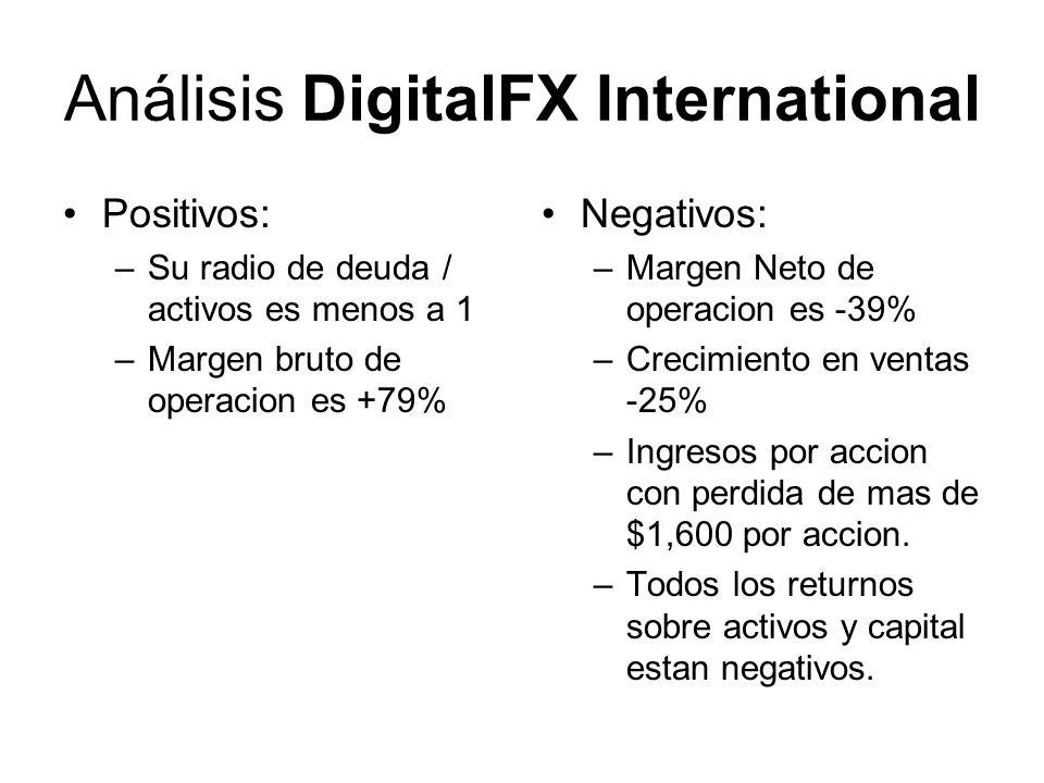 Análisis DigitalFX International Positivos: –Su radio de deuda / activos es menos a 1 –Margen bruto de operacion es +79% Negativos: –Margen Neto de operacion es -39% –Crecimiento en ventas -25% –Ingresos por accion con perdida de mas de $1,600 por accion.