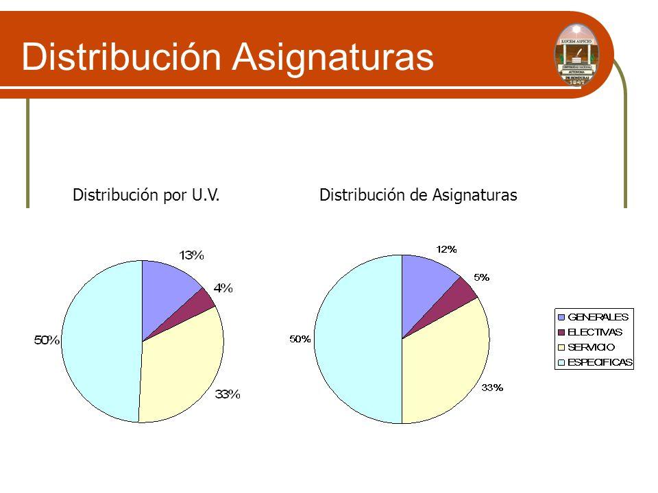Distribución Asignaturas Distribución por U.V.Distribución de Asignaturas