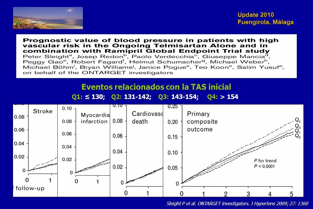 Update 2010 Fuengirola, Málaga Sleight P et al. ONTARGET investigators. J Hypertens 2009; 27: 1360 Eventos relacionados con la TAS inicial Q1: 130; Q2