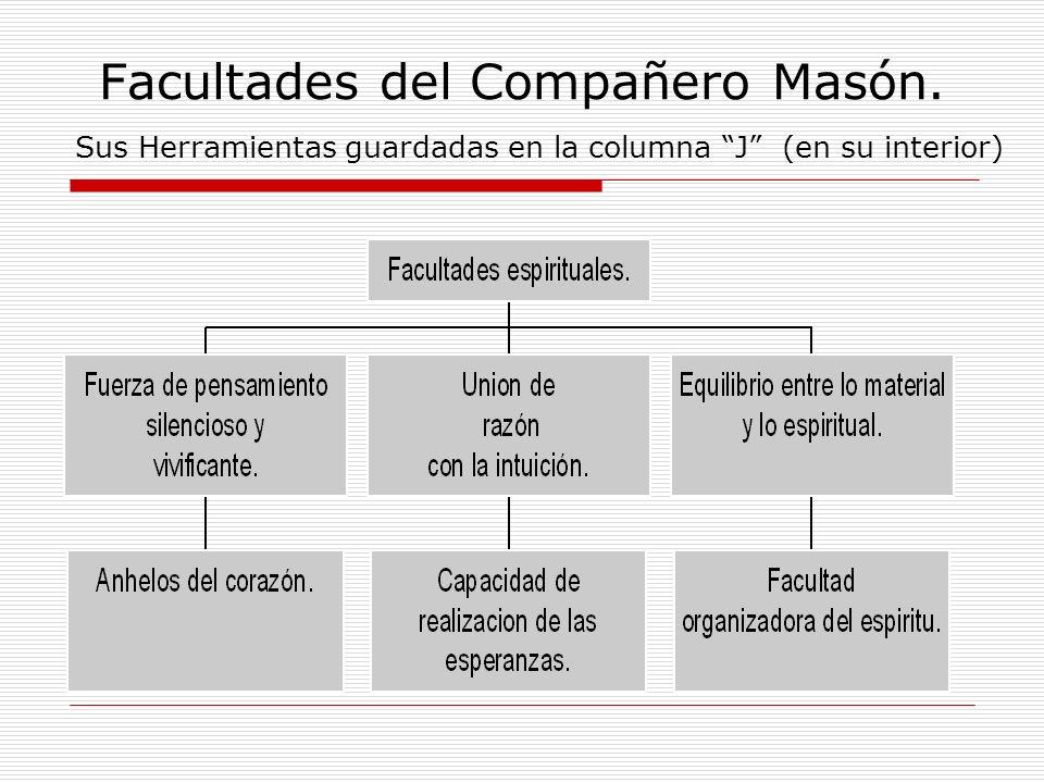 Facultades del Compañero Masón. Sus Herramientas guardadas en la columna J (en su interior)