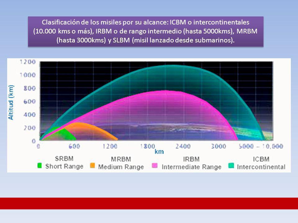 Clasificación de los misiles por su alcance: ICBM o intercontinentales (10.000 kms o más), IRBM o de rango intermedio (hasta 5000kms), MRBM (hasta 300