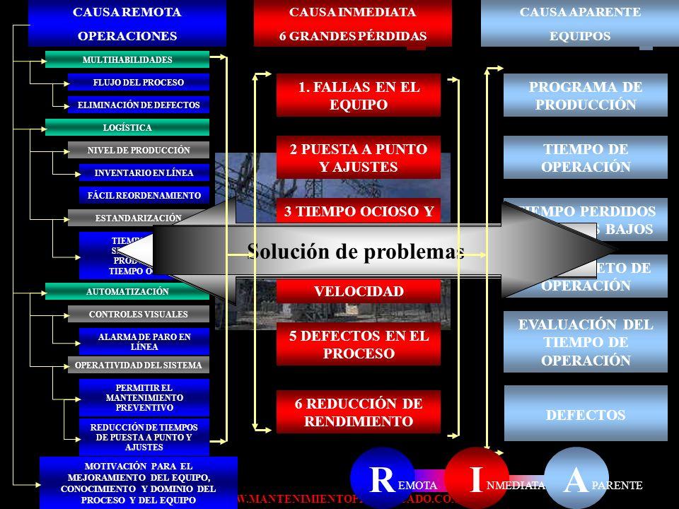 WWW.MANTENIMIENTOPLANIFICADO.COM LAS SEIS GRANDES PÉRDIDAS 6.-REDUCCIÓN DE RENDIMIENTO Origen, tiempo de régimen de operación, defectos en el proceso,