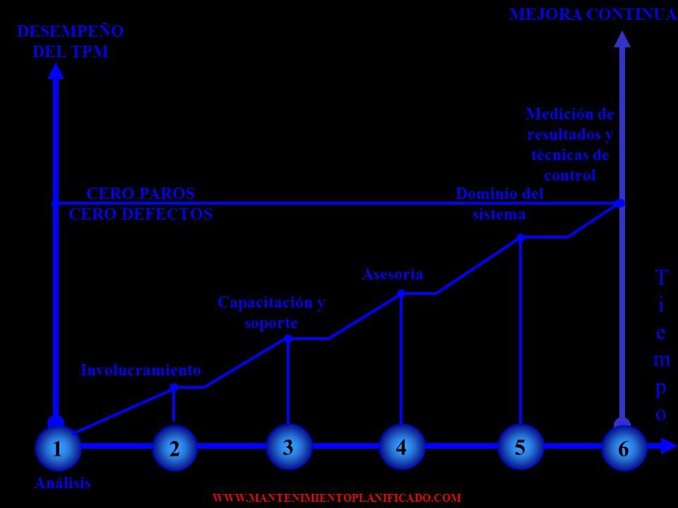 WWW.MANTENIMIENTOPLANIFICADO.COM PLAN DE IMPLEMENTACIÓN Una vez diseñado el sistema de implementación del TPM, comienza la etapa más difícil. Cambiar