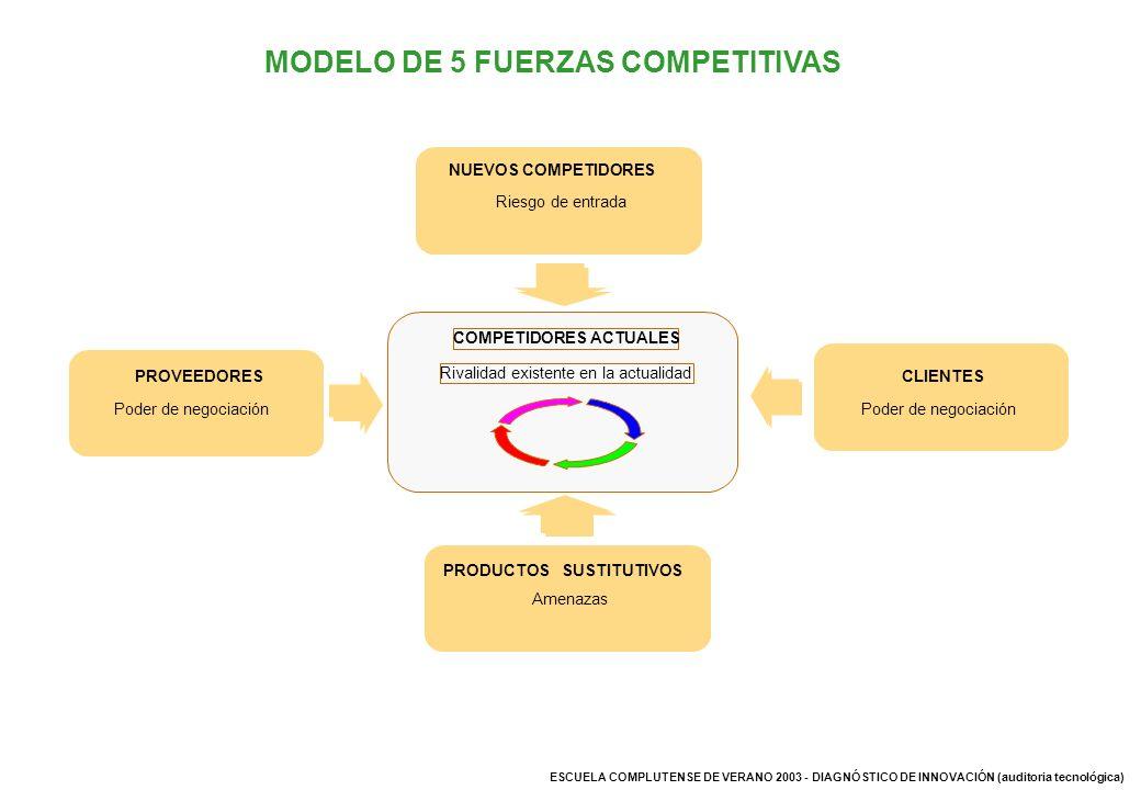 ESCUELA COMPLUTENSE DE VERANO 2003 - DIAGNÓSTICO DE INNOVACIÓN (auditoria tecnológica) MODELO DE 5 FUERZAS COMPETITIVAS COMPETIDORES ACTUALES Rivalida